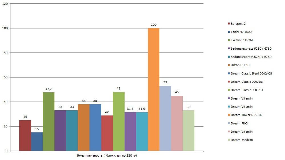 Сравнение дигидраторов по вместительности