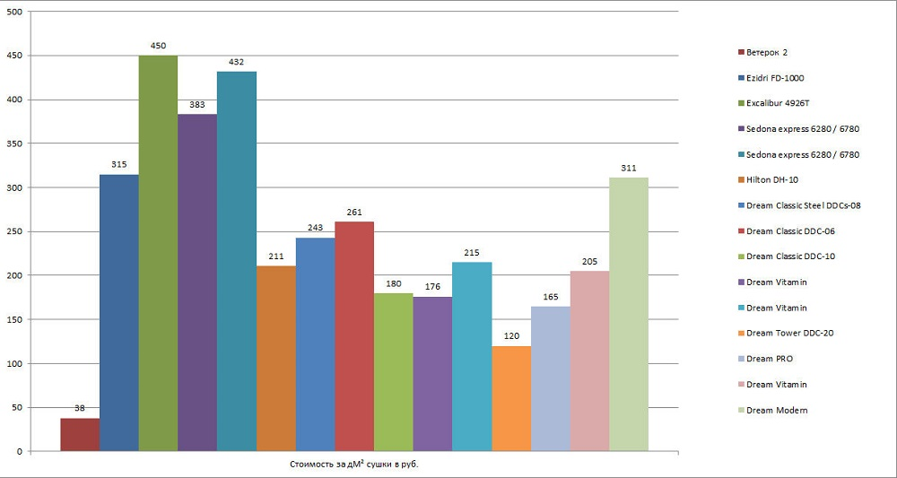 Сравнение дегидраторов по стоимости сушки 1 дМ²