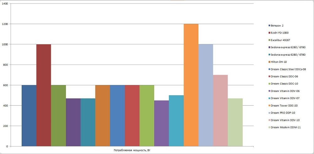 Сравнение дегидраторов по уровню мощности