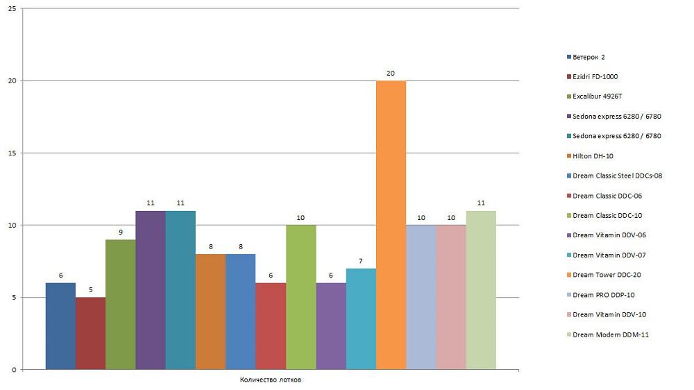 Сравнение дегидраторов по числу лотков